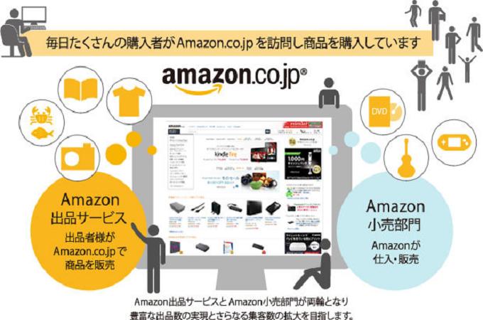 Amazonの様々なサービスの利用