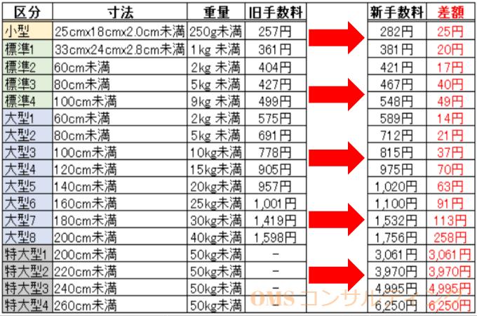 FBA配送手数料を比較。新旧の違いは