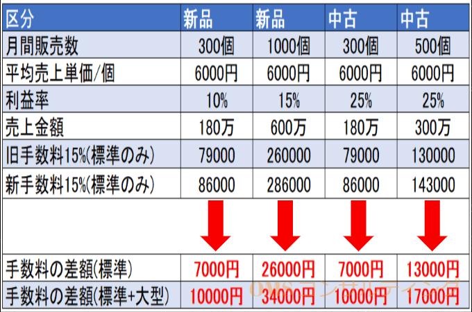 売り上げ・利益率ごとの手数料差額シミュレーション