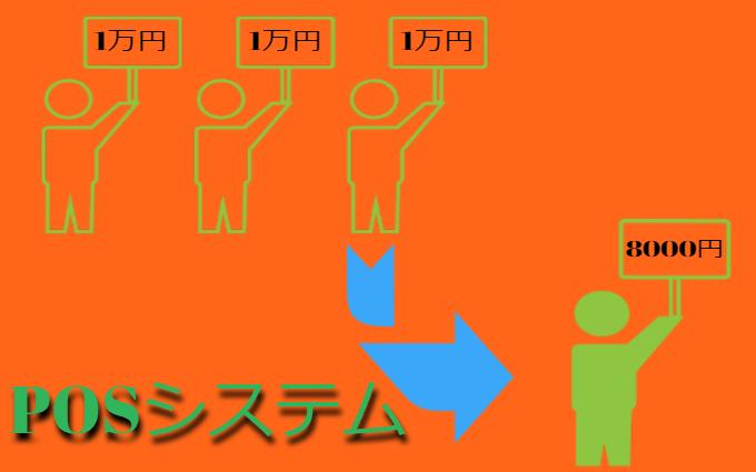 店舗毎の特徴とPOSシステムの仕組み